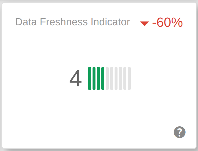 Link Data Freshness is an indicator of how fresh your backlink profile data is