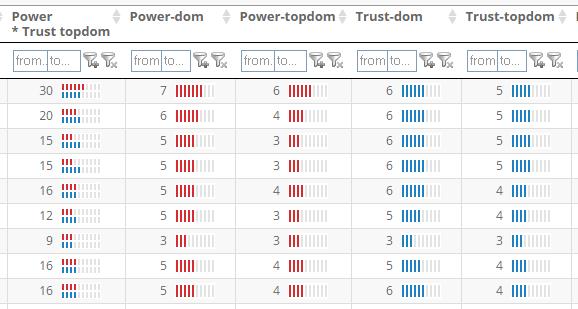 Domain based Power & Trust