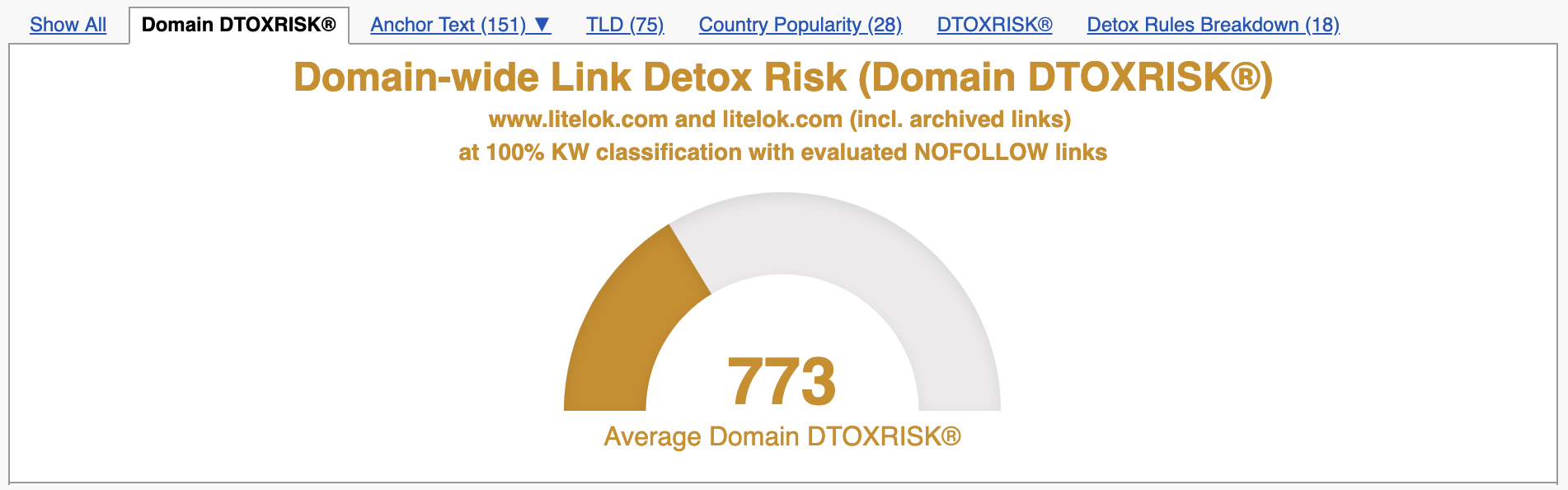Domain-wide Link Detox Risk = 773 with evaluated NoFollow Links - Classic