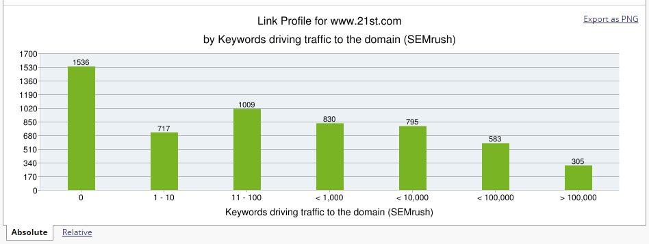 Ranking Keywords