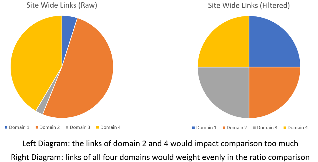 Sitewide Links and the Sitewide Link Filter