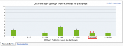 Ranking Keywords-Metriken (SEMrush)