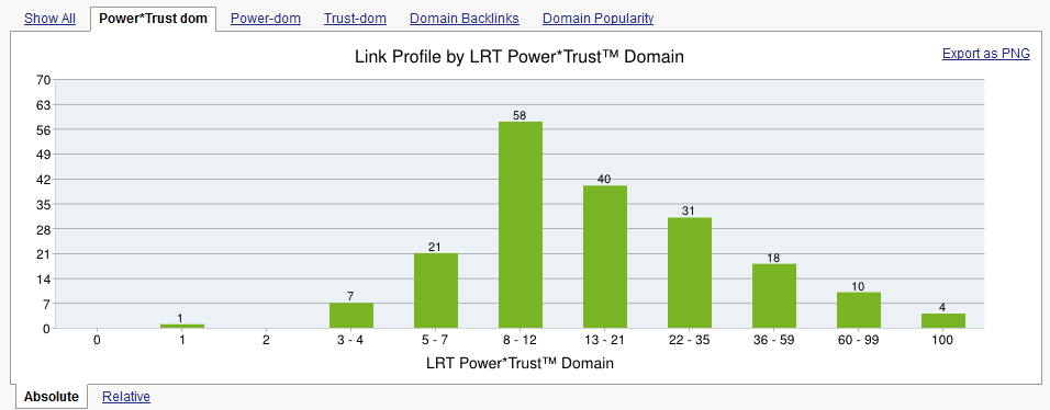 Common Backlinks Tool (CBLT)
