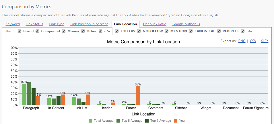 13 Ways to Improve Backlinks That You Already Have