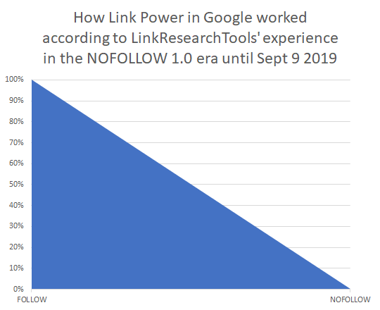 How Link Power in Google worked according to LinkResearchTools experience in the NoFollow 1.0 era