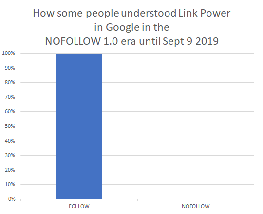 How some people understood Link Power in the NoFollow 1.0 era