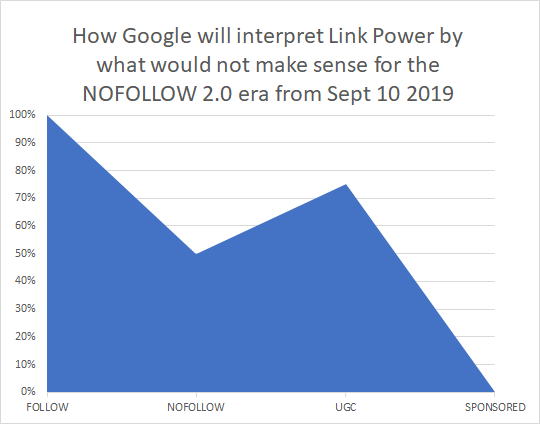 How Google will interpret Link Power by what we know for the NoFollow 2.0 era