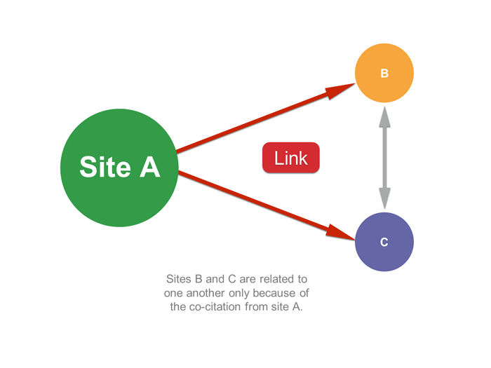7 Golden Rules of Link Building for 2021 and beyond