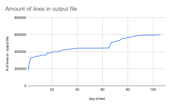 gsc-links-amount-of-lines-in-output-weekly
