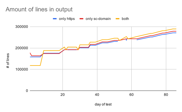 gsc-links-amount-of-lines-in-output