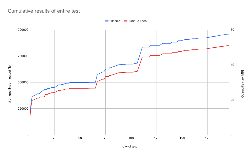 gsc-links-cumulative-results-of-entire-test