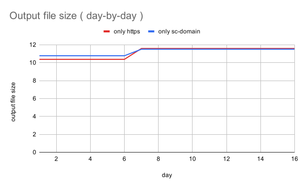 gsc-links-output-file-size-day-by-day