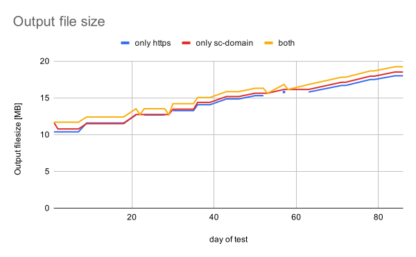 gsc-links-output-file-size-total
