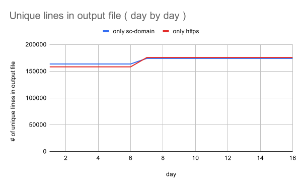 gsc-links-unique-lines-output-file-day-by-day
