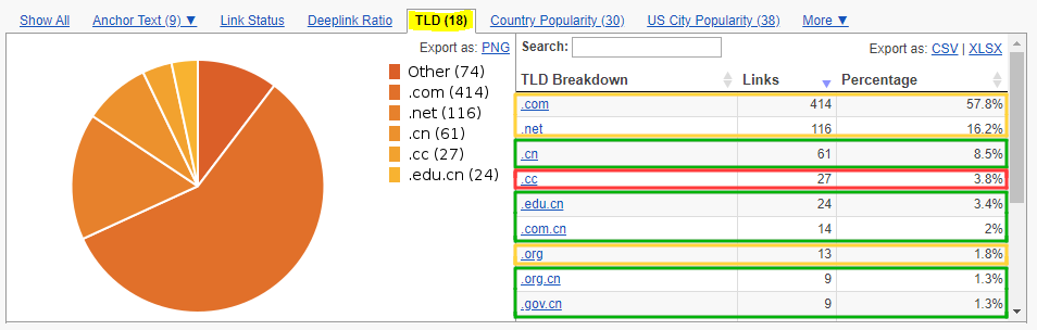 LinkResearchTools BLP Report TLDs shows if there are backlinks from Chinese TLD domains