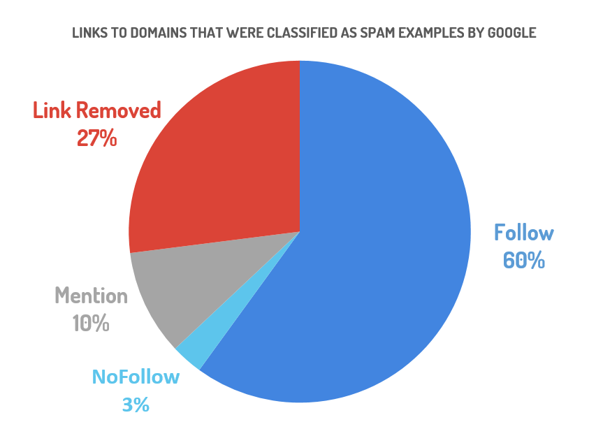 Spam links named by Google sorted by their link status
