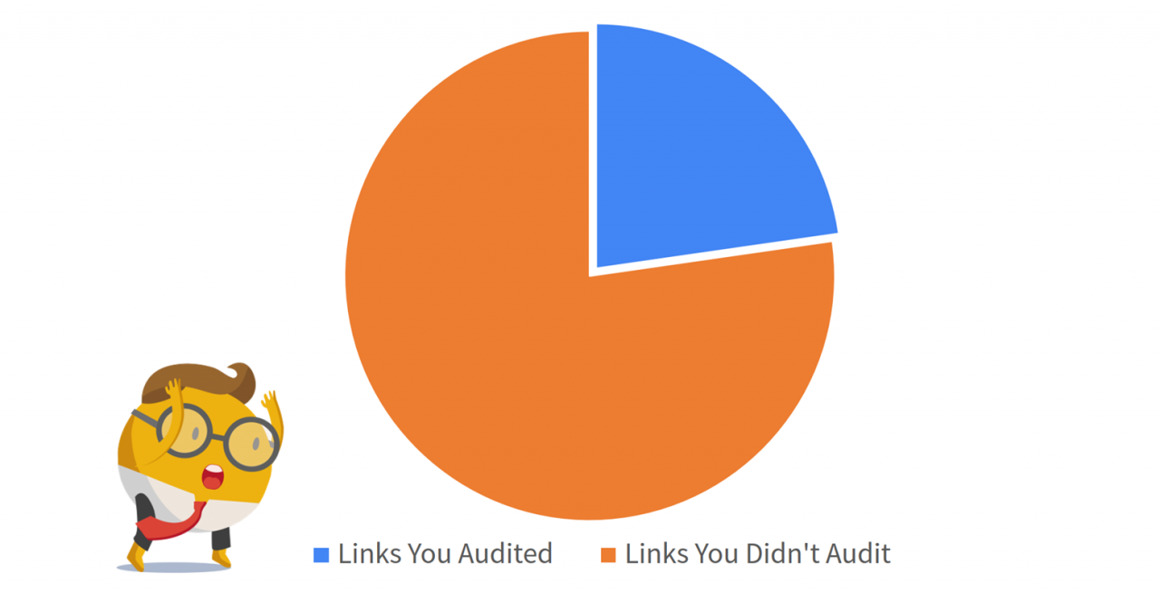Increased backlink profile coverage