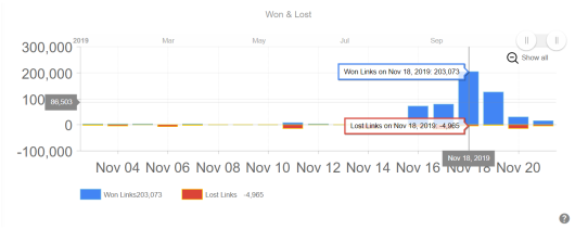 LRT Smart: links won and lost over time