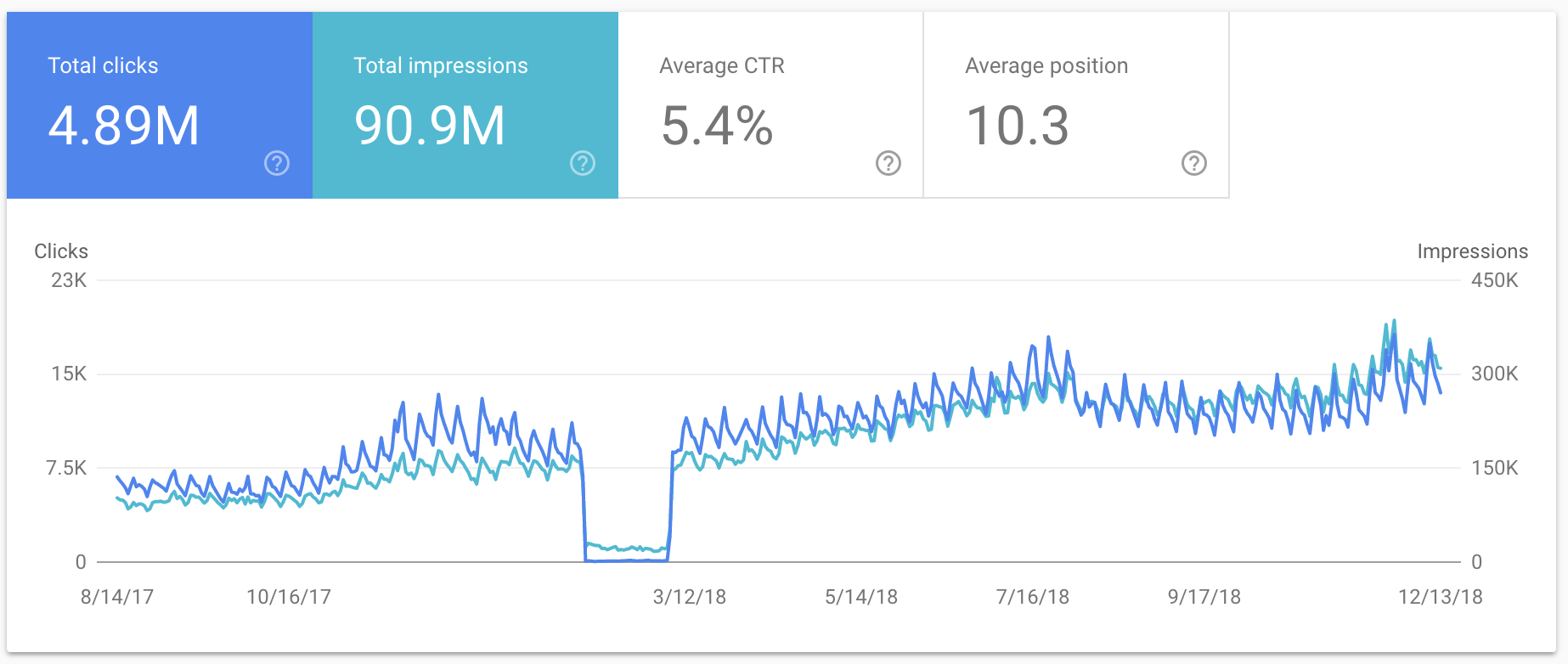 Traffic Increase after Google Penalty Recovery