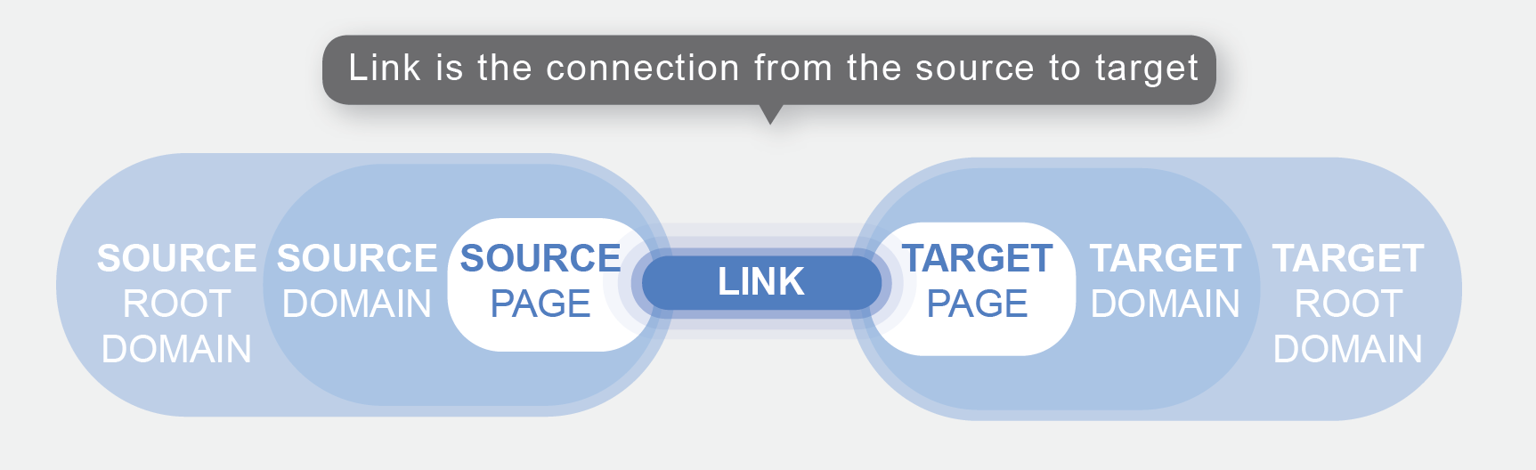 A link is a connection from source to target