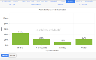 link profile distribution anchor text classification