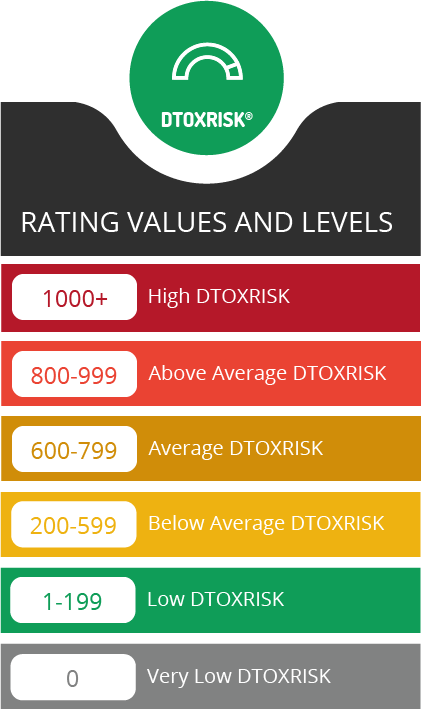 Link Detox Risk values