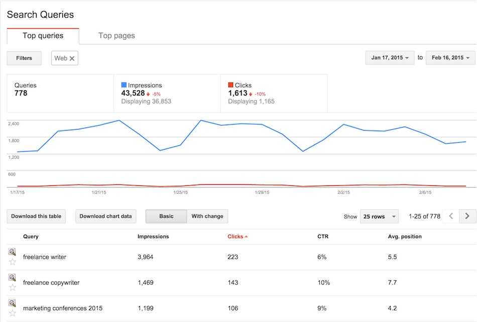 Google Search Console (Google Webmaster Tools) - Search Quieries