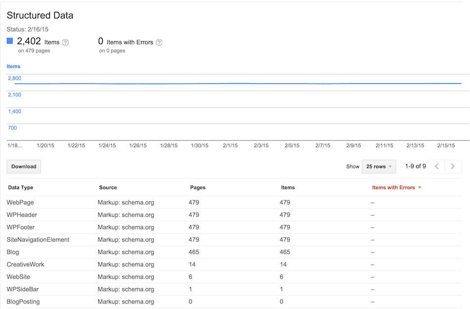 Google Search Console (Google Webmaster Tools) - Structured Data